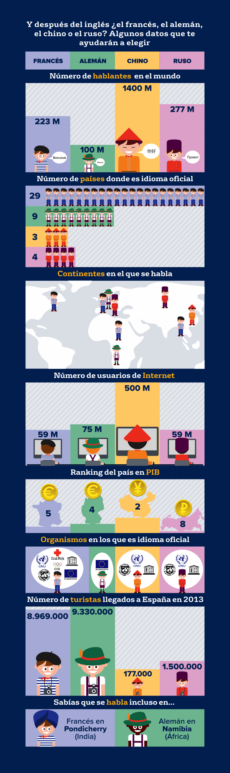 Infografía idiomas a elegir